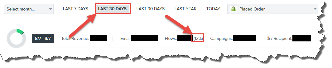 Klaviyo screenshot showing revenue and flow percentages