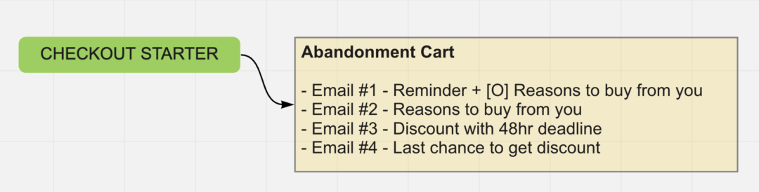 Recover customers with a great abandoned cart strategy.